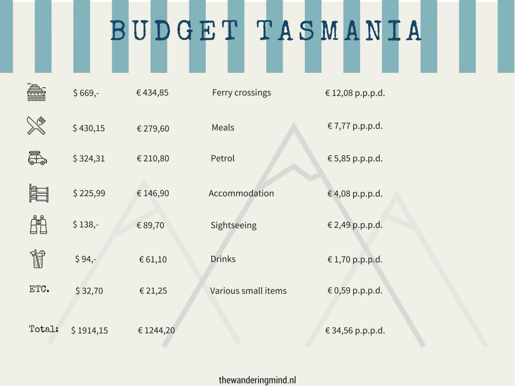 Budget Tasmanië | Kosten per dag Tasmanië | Roadtrip Tasmanië | Kosten Australië