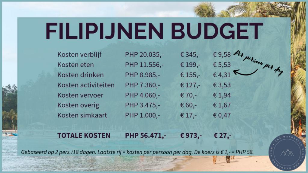 Filipijnen budget overzicht